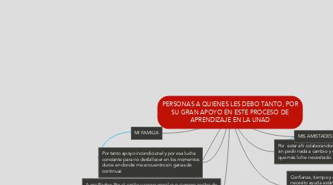 Mind Map: PERSONAS A QUIENES LES DEBO TANTO, POR SU GRAN APOYO EN ESTE PROCESO DE APRENDIZAJE EN LA UNAD