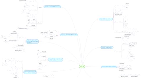 Mind Map: MAT156