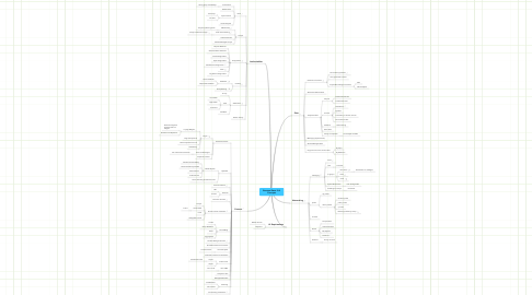 Mind Map: Eventual Sakai 3 UI Concepts