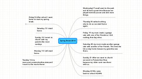 Mind Map: Spring Break 2010