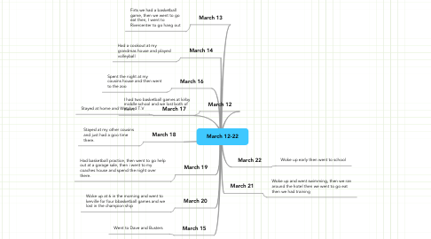 Mind Map: March 12-22