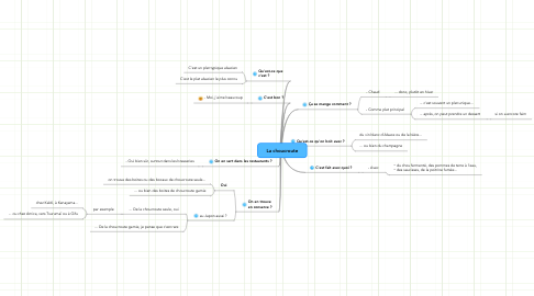 Mind Map: La choucroute