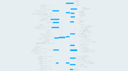 Mind Map: Læringsteori og didaktik