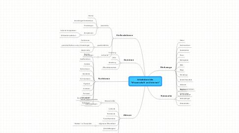 """Mind Map: Arbeitsbereiche """"Wissenschaft und Internet"""""""