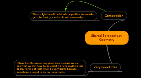 Mind Map: Shared Spreadsheet- Geometry