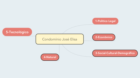 Mind Map: Condomínio José Elisa