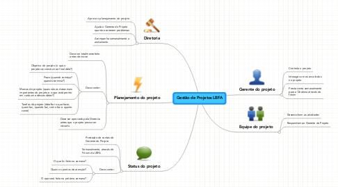 Mind Map: Gestão de Projetos LBFA