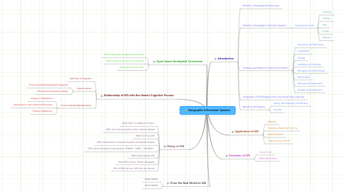 Mind Map: Geographic Information Systems