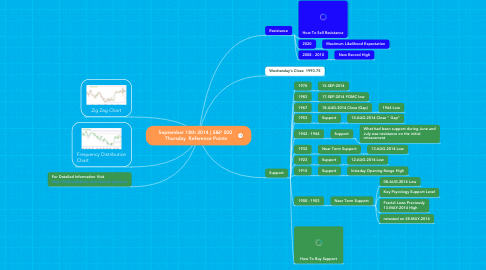 Mind Map: September 18th 2014 | S&P 500  Thursday  Reference Points