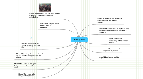 Mind Map: My Sping Break