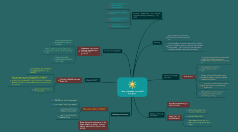 Mind Map: How to create successful