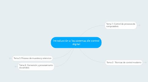 Mind Map: Introducción a los sistemas de control digital