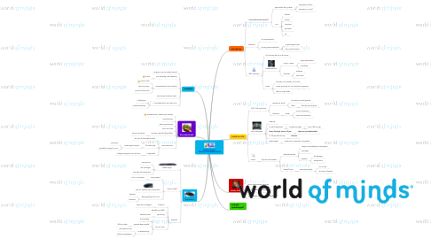 Mind Map: Repanet Congres  18 maart 2010 Wubbo Ockels