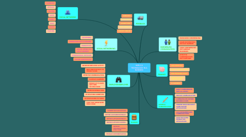 Mind Map: WEB 2.0 TECHNOLOGY IN A BUSINESS