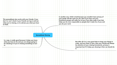 Mind Map: Spreadsheet Sharing