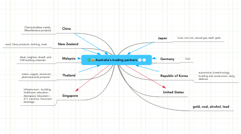 Mind Map: Australia's trading partners