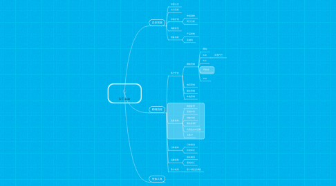 Mind Map: X-Trade