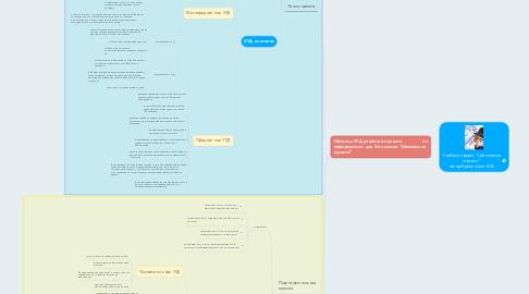"""Mind Map: Учебный проект """"Шпионские страсти"""" автор Кривенькая М.В."""