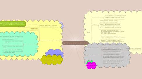 Mind Map: Результатов интеллектуальной деятельностия