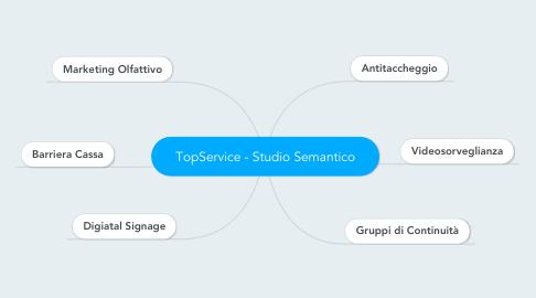 Mind Map: TopService - Studio Semantico
