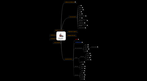 Mind Map: action verbs+ webtools
