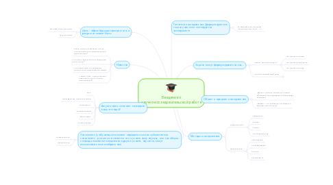 Mind Map: Введение к научно-исследовательской работе