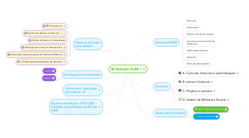 Mind Map: Avaliação da BE