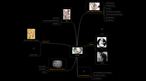 Mind Map: El Dolo