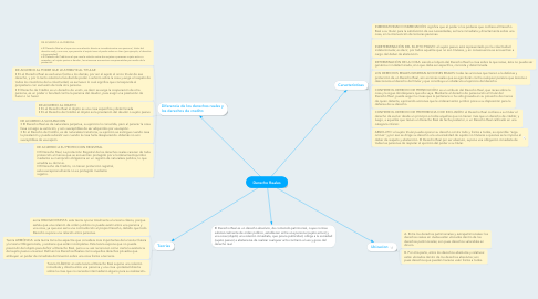 Mind Map: Derecho Reales