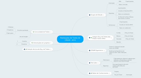 Mind Map: Realizações de Testes do CESAR - 2014