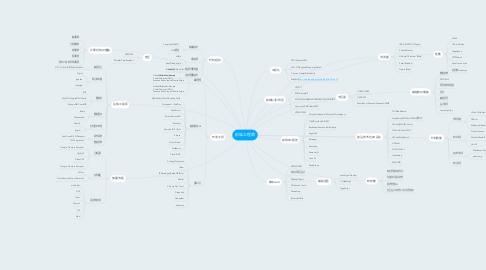 Mind Map: 前端工程师