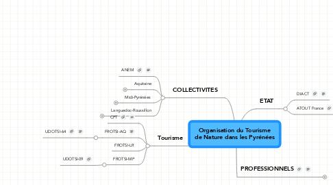 Mind Map: Organisation du Tourisme de Nature dans les Pyrénées