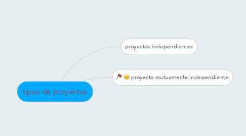 Mind Map: tipos de proyectos