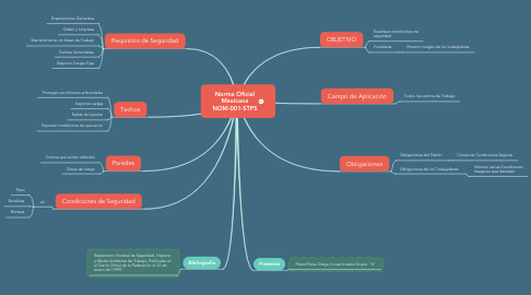Mind Map: Norma Oficial Mexicana NOM-001-STPS
