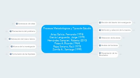 Mind Map: Procesos Metodológicos y Tipos de Estudio  Arias Galicia, Fernando (1974) García Languardia, Jorge (1979) Hernández Sampieri, Roberto (2010) Pozas A.,Ricardo (1964) Rojas Soriano, Raúl (1979) Zorrilla A., Santiago (1999)