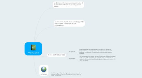 Mind Map: PAGINA WEB
