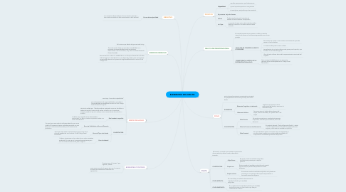 Mind Map: ELEMENTOS DEL DELITO