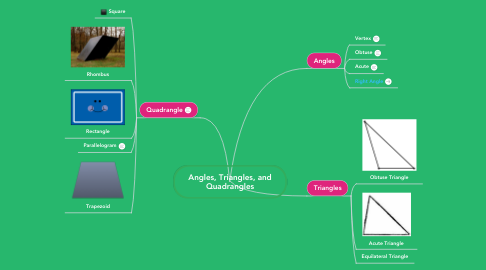Mind Map: Angles, Triangles, and Quadrangles