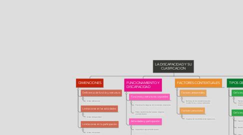 Mind Map: LA DISCAPACIDAD Y SU CLASIFICACION