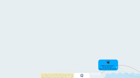 Mind Map: МОДЕЛЬ СТРУКТУРНОЇ ПРОФІЛАКТИКИ НАСИЛЬСТВА ЩОДО ДІТЕЙ