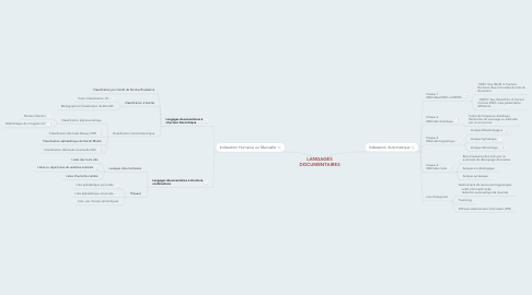 Mind Map: LANGAGES DOCUMENTAIRES