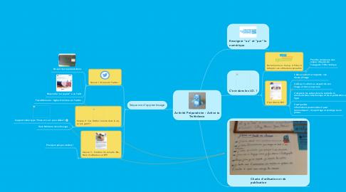 Mind Map: Activité Préparatoire : Active ta Twittclasse