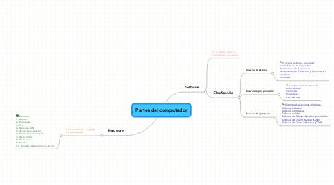 Mind Map: Partes del computador