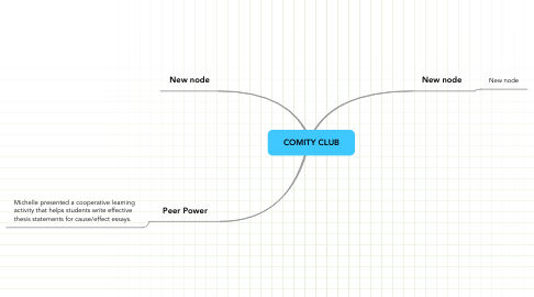 Mind Map: COMITY CLUB