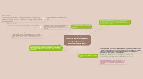 Mind Map: Andrew Goodwin 'Dancing in the Distraction Factory'  Structure of Music Videos Rethinking Narrative Analysis