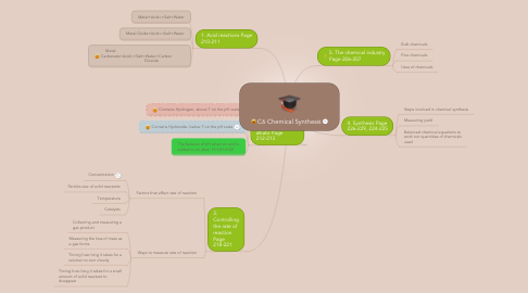 Mind Map: C6 Chemical Synthesis