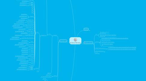 Mind Map: Glowbow Marketing
