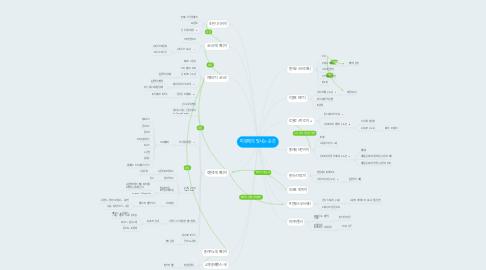 Mind Map: 피렌체의 빛나는 순간