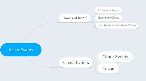 Mind Map: Asian Events