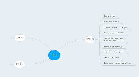 Mind Map: ITEF